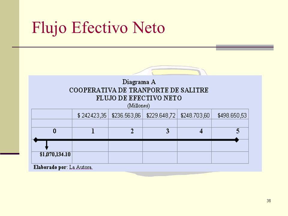 Flujo Efectivo Neto