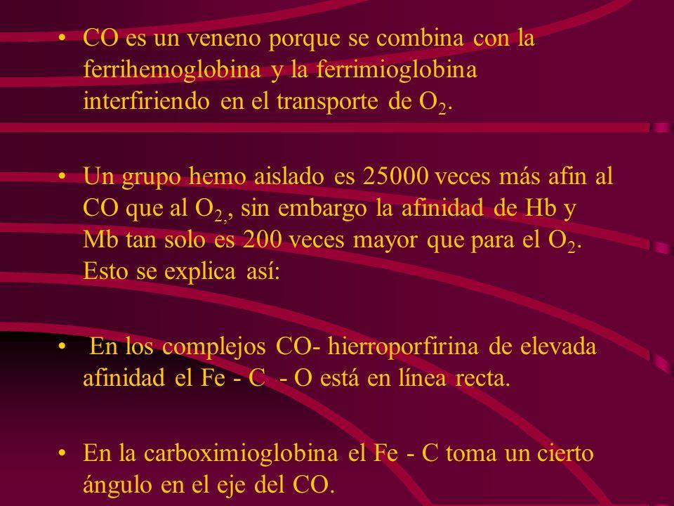 CO es un veneno porque se combina con la ferrihemoglobina y la ferrimioglobina interfiriendo en el transporte de O2.