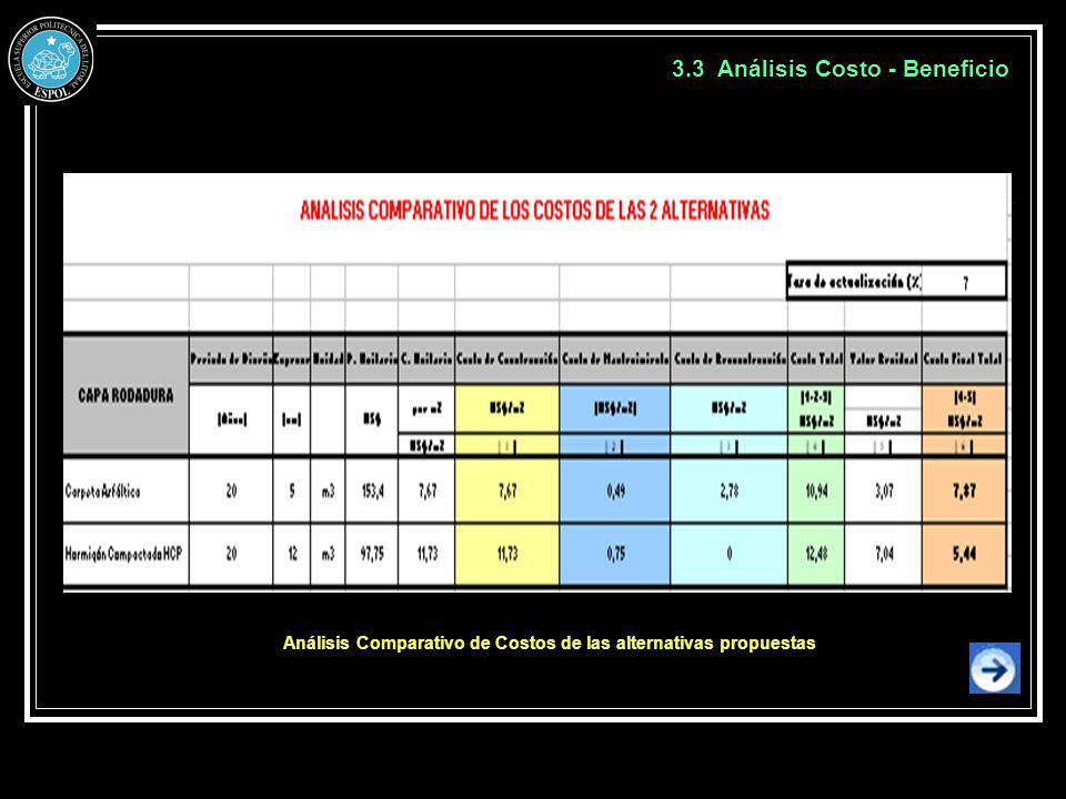 Análisis Comparativo de Costos de las alternativas propuestas