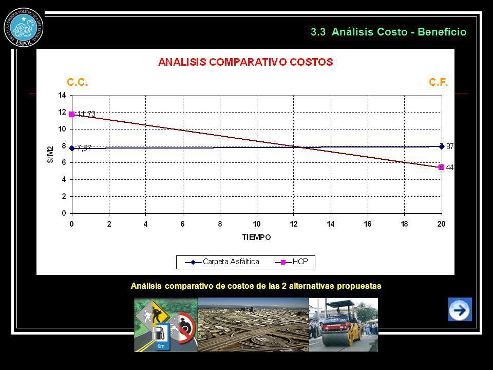 Análisis comparativo de costos de las 2 alternativas propuestas