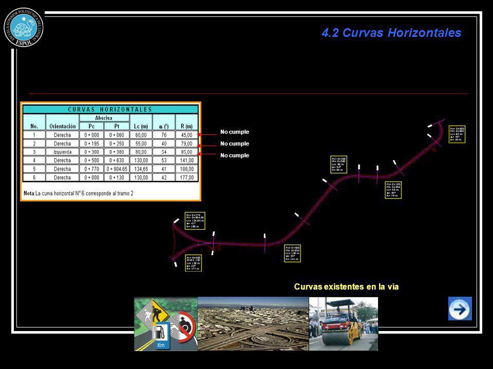 4.2 Curvas Horizontales Curvas existentes en la vía No cumple