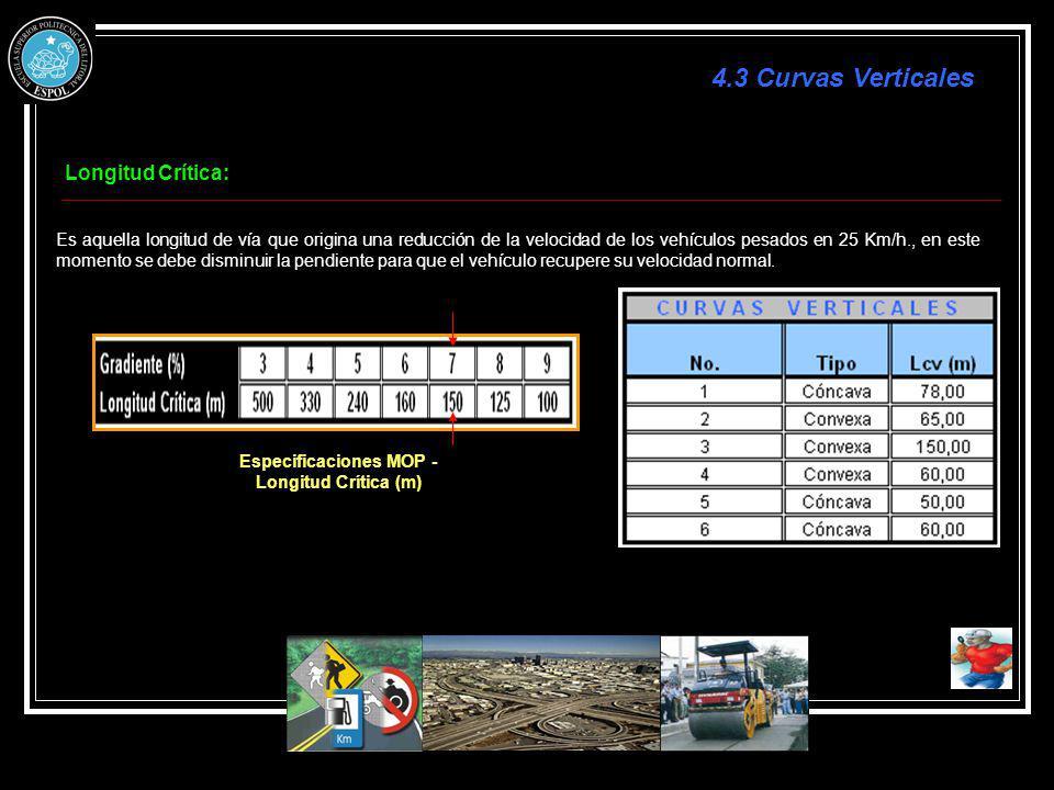 Especificaciones MOP -