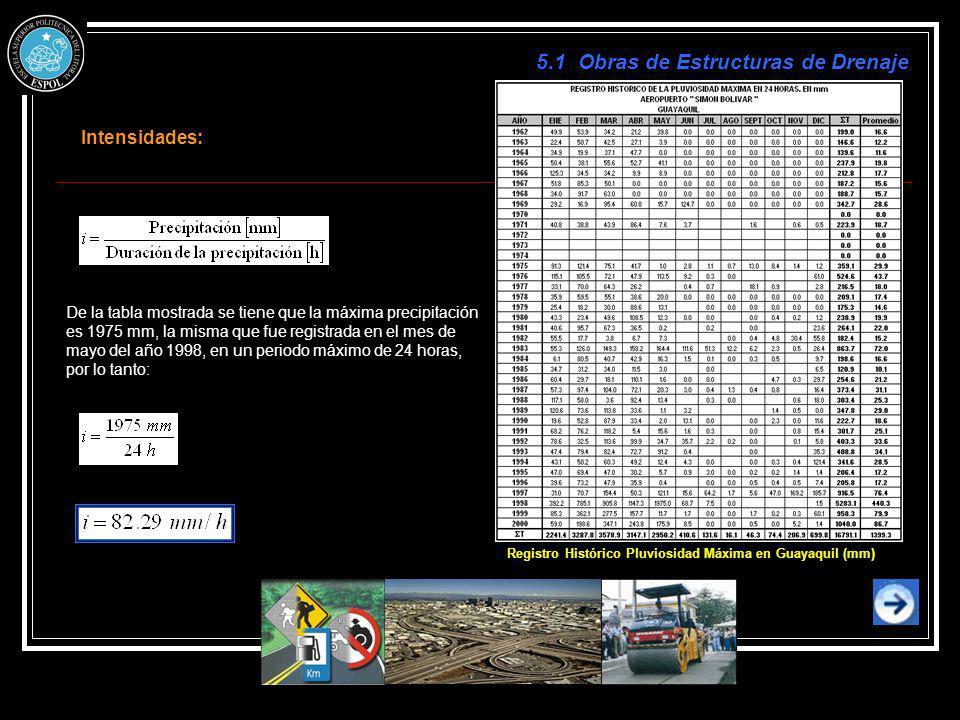 Registro Histórico Pluviosidad Máxima en Guayaquil (mm)