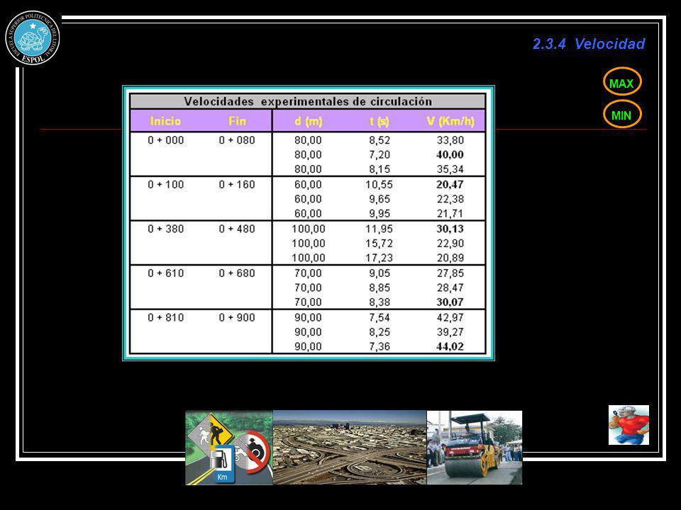 2.3.4 Velocidad MAX MIN