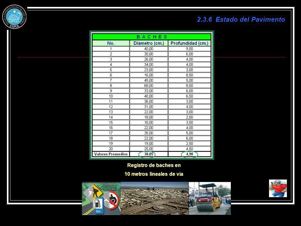 2.3.6 Estado del Pavimento Registro de baches en