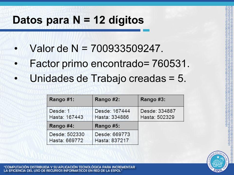Datos para N = 12 dígitos Valor de N = 700933509247.