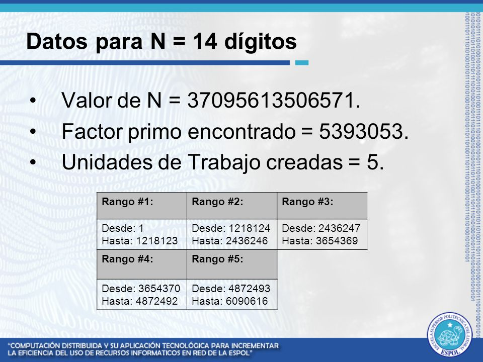 Datos para N = 14 dígitos Valor de N = 37095613506571.