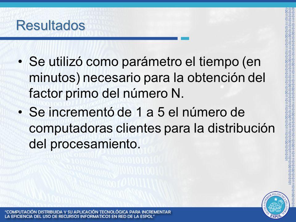 Resultados Se utilizó como parámetro el tiempo (en minutos) necesario para la obtención del factor primo del número N.