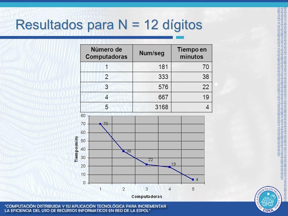 Resultados para N = 12 dígitos