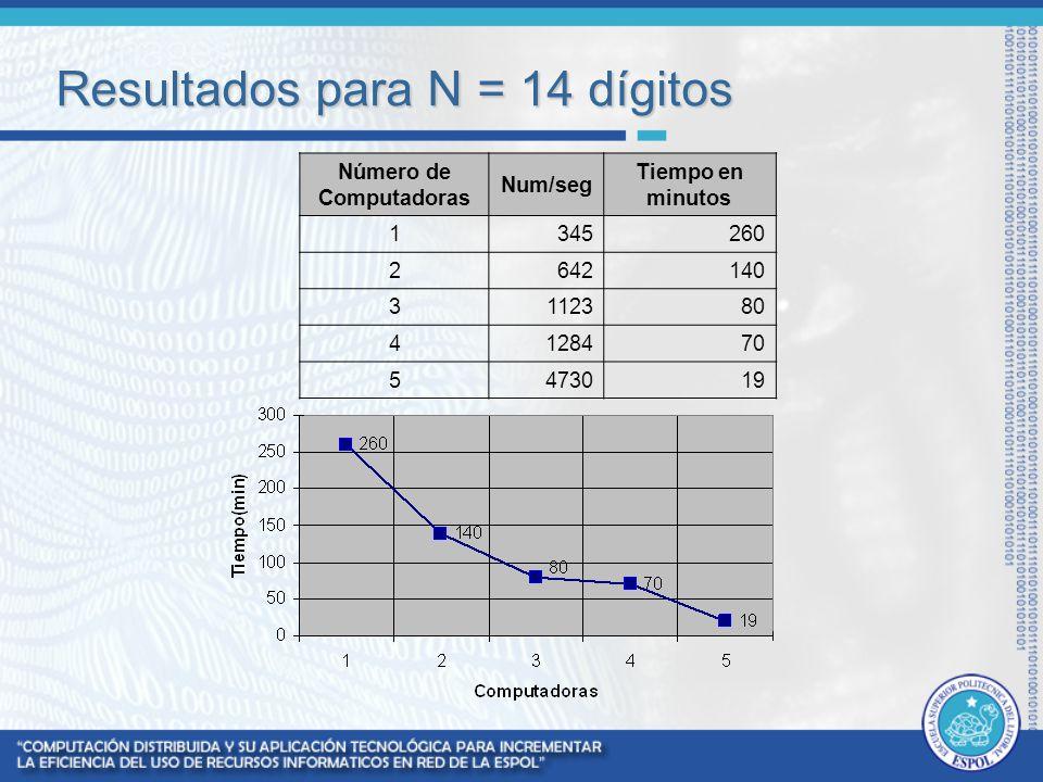 Resultados para N = 14 dígitos