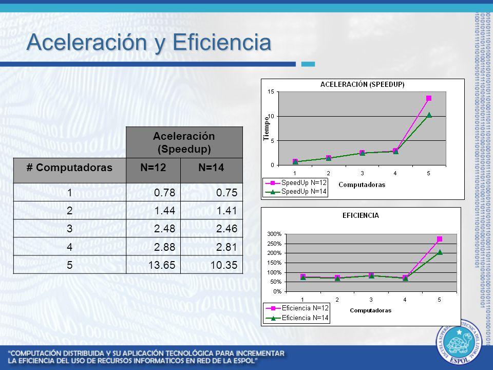 Aceleración y Eficiencia