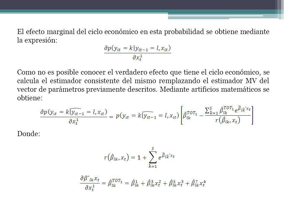 El efecto marginal del ciclo económico en esta probabilidad se obtiene mediante la expresión: