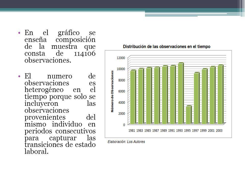 En el gráfico se enseña composición de la muestra que consta de 114106 observaciones.