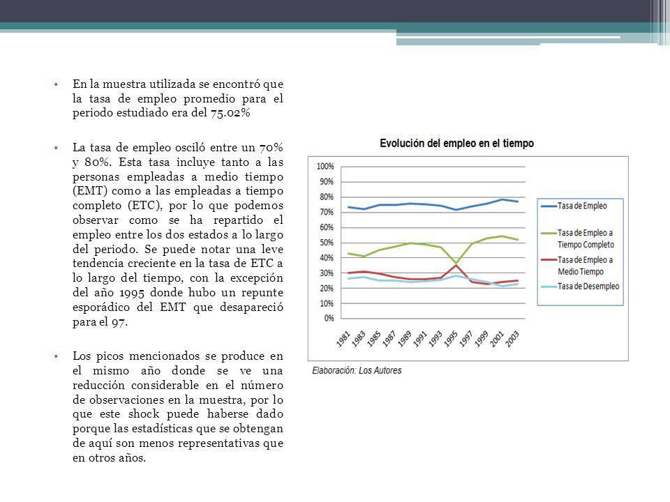 En la muestra utilizada se encontró que la tasa de empleo promedio para el periodo estudiado era del 75.02%