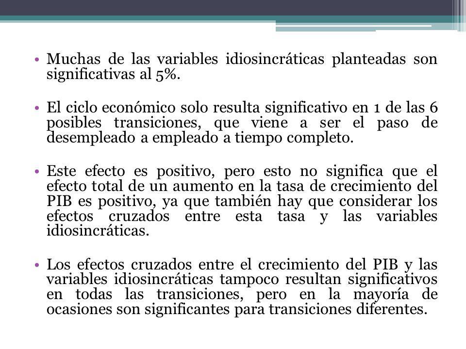 Muchas de las variables idiosincráticas planteadas son significativas al 5%.