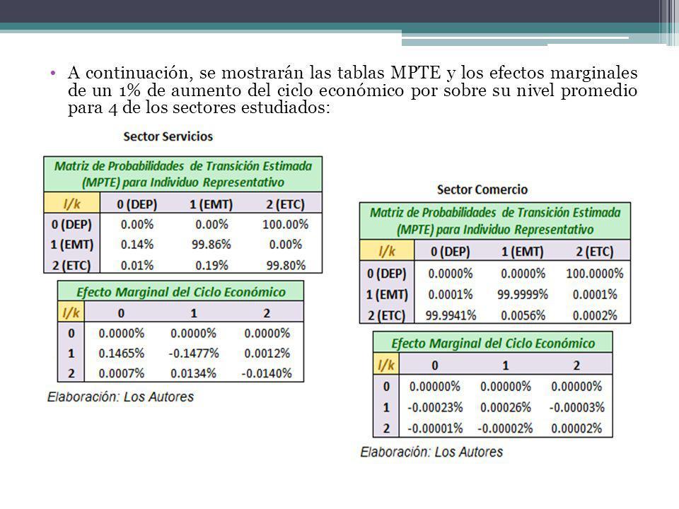 A continuación, se mostrarán las tablas MPTE y los efectos marginales de un 1% de aumento del ciclo económico por sobre su nivel promedio para 4 de los sectores estudiados:
