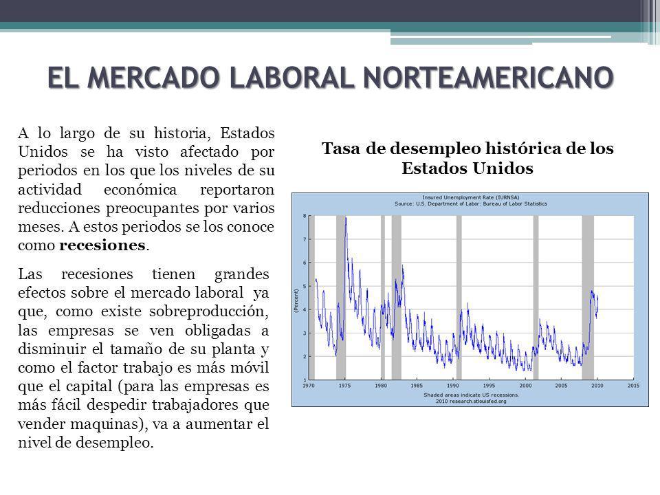 EL MERCADO LABORAL NORTEAMERICANO