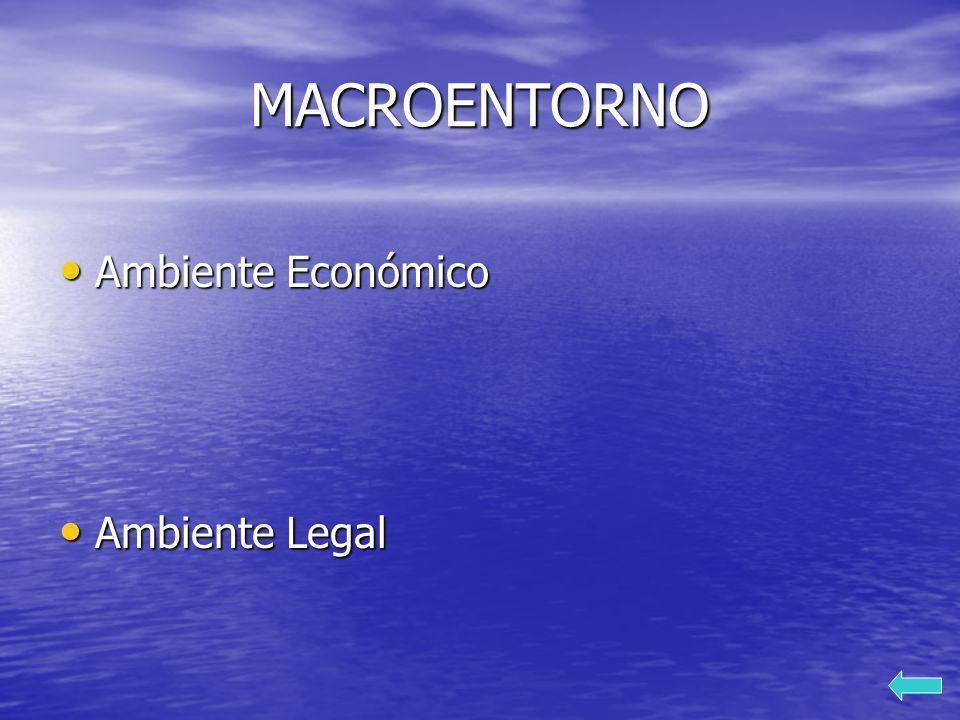 MACROENTORNO Ambiente Económico Ambiente Legal