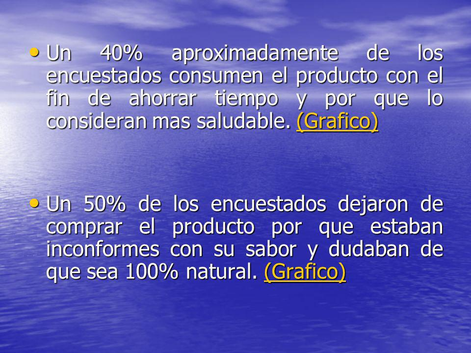 Un 40% aproximadamente de los encuestados consumen el producto con el fin de ahorrar tiempo y por que lo consideran mas saludable. (Grafico)