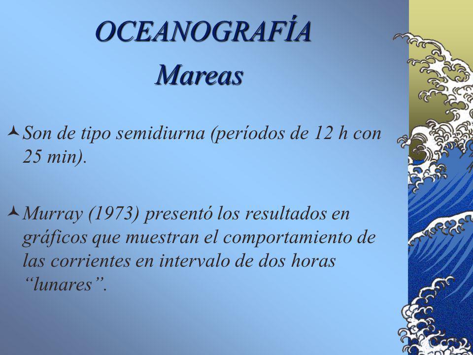 OCEANOGRAFÍA Mareas. Son de tipo semidiurna (períodos de 12 h con 25 min).