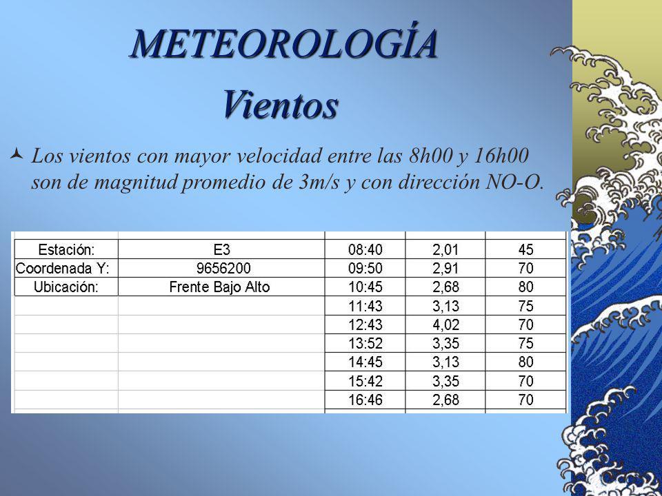 METEOROLOGÍA Vientos.