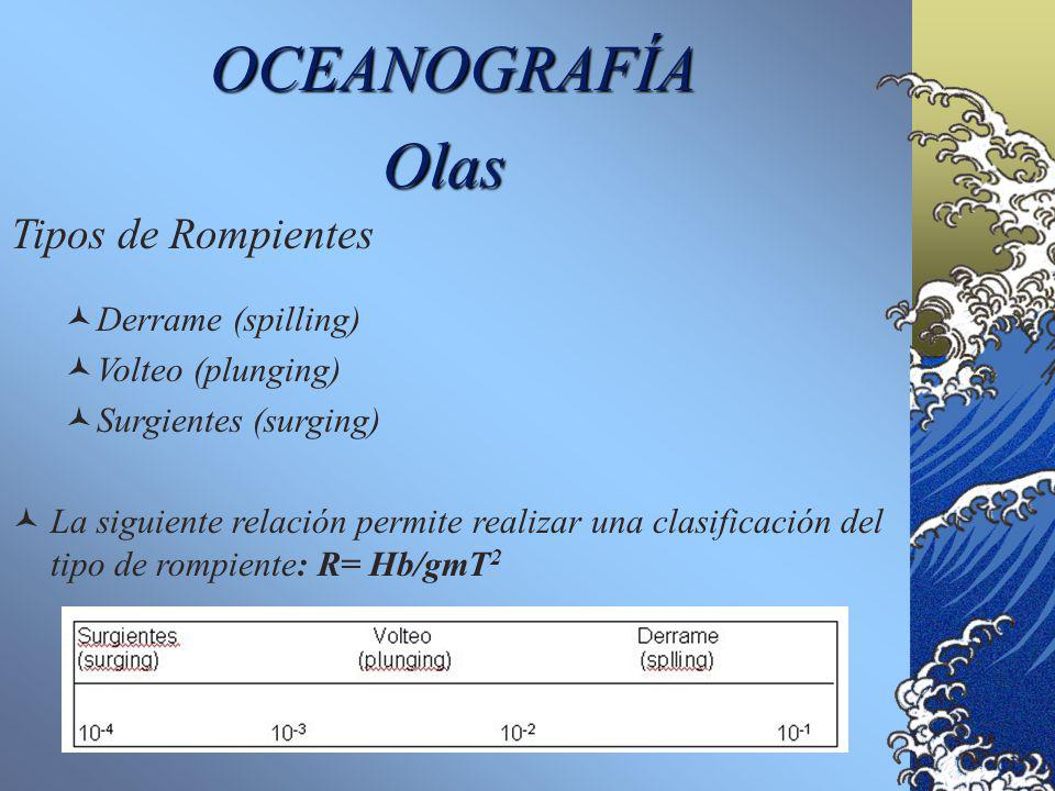 OCEANOGRAFÍA Olas Tipos de Rompientes Derrame (spilling)