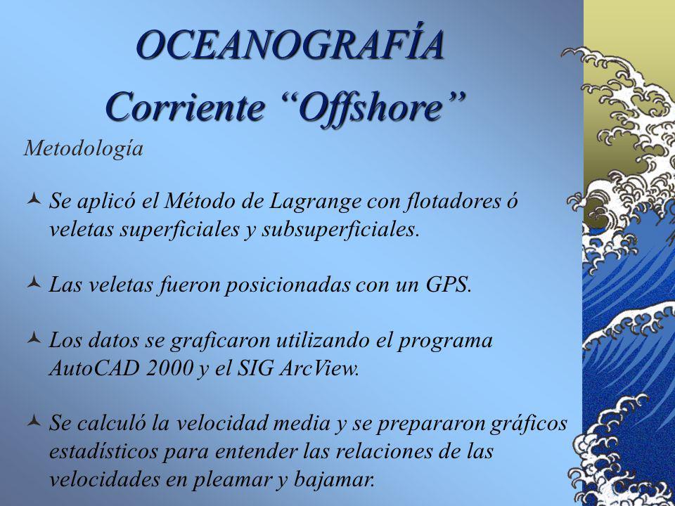 OCEANOGRAFÍA Corriente Offshore Metodología