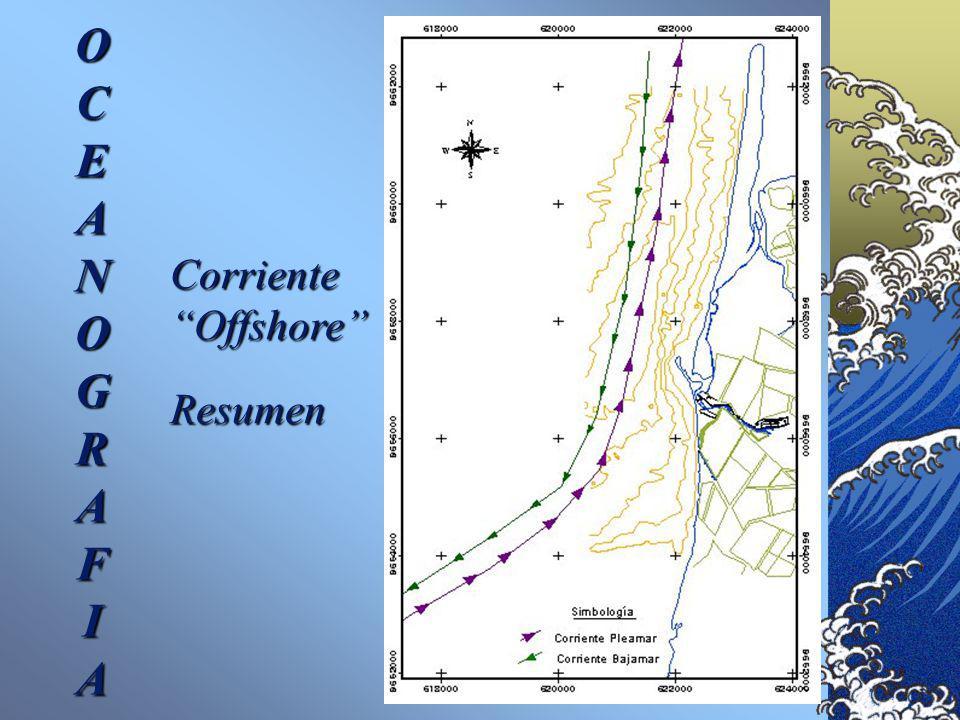 O C E A N G R F I Corriente Offshore Resumen