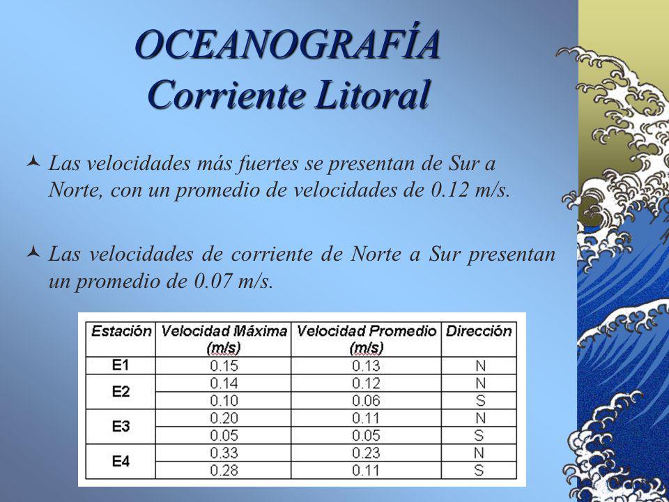 OCEANOGRAFÍA Corriente Litoral