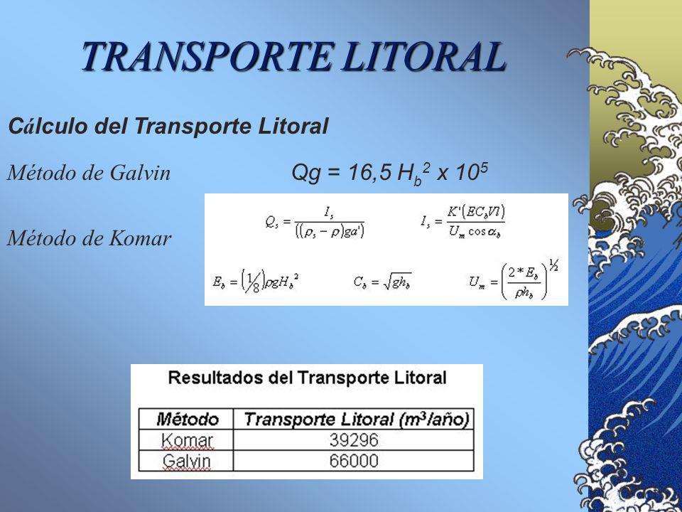 TRANSPORTE LITORAL Cálculo del Transporte Litoral