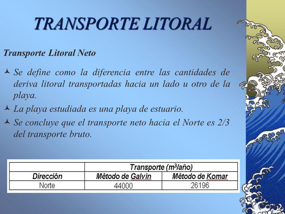 TRANSPORTE LITORAL Transporte Litoral Neto