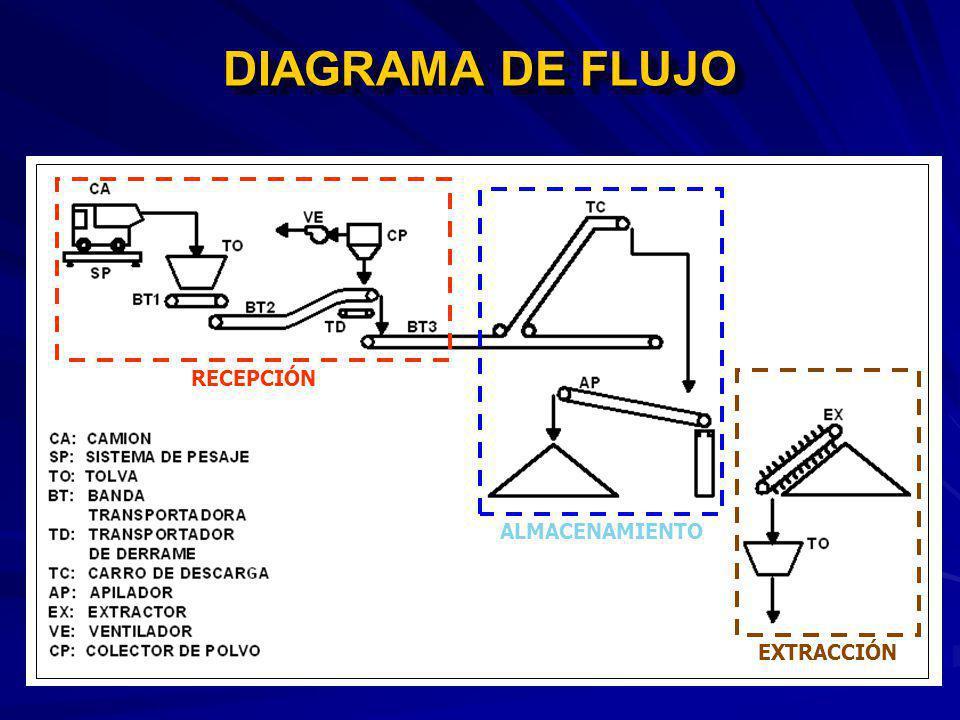 DIAGRAMA DE FLUJO RECEPCIÓN ALMACENAMIENTO EXTRACCIÓN