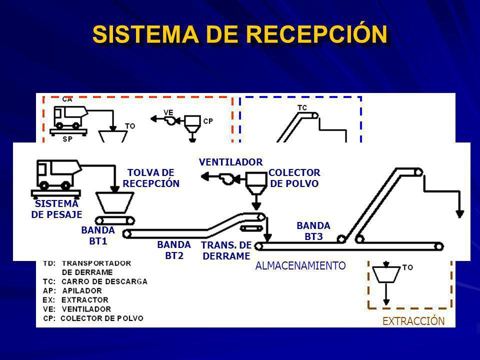 SISTEMA DE RECEPCIÓN RECEPCIÓN ALMACENAMIENTO EXTRACCIÓN VENTILADOR