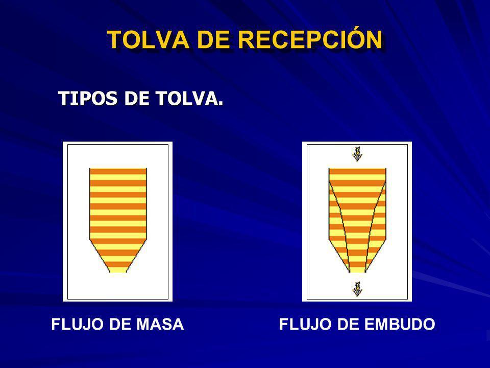 TOLVA DE RECEPCIÓN TIPOS DE TOLVA. FLUJO DE MASA FLUJO DE EMBUDO