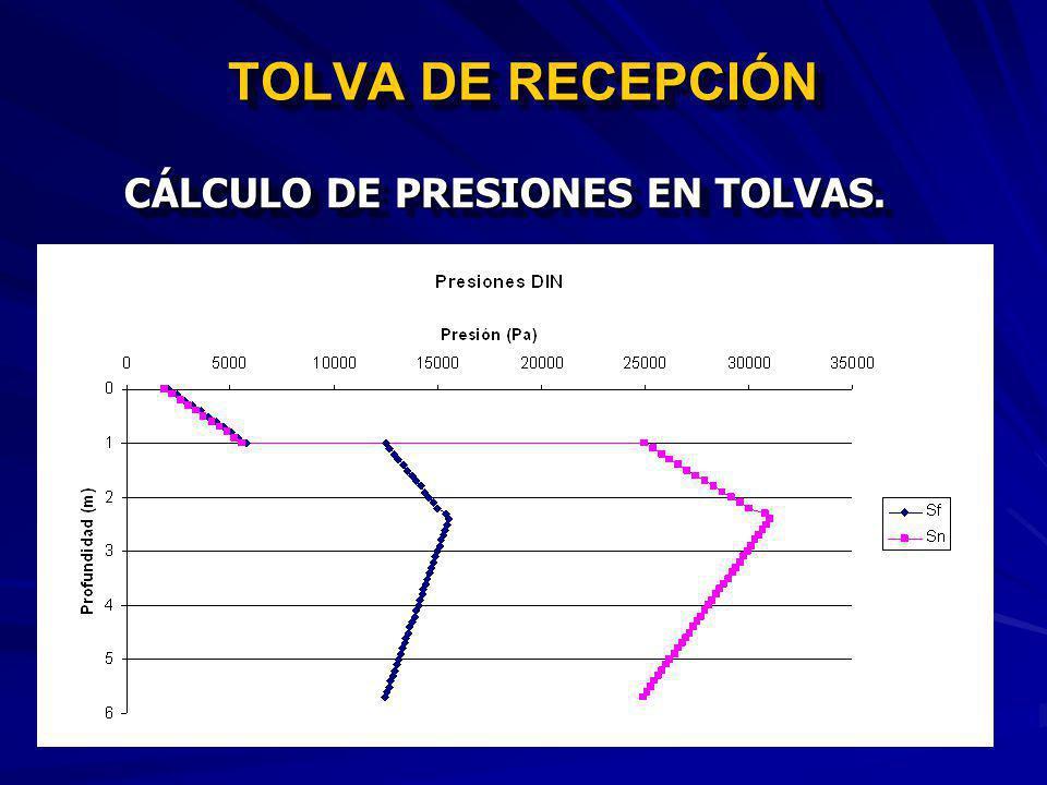 TOLVA DE RECEPCIÓN CÁLCULO DE PRESIONES EN TOLVAS. Presión Vertical.