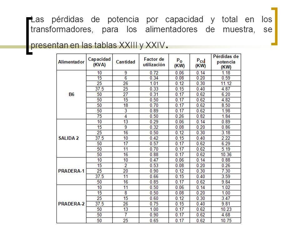 Las pérdidas de potencia por capacidad y total en los transformadores, para los alimentadores de muestra, se presentan en las tablas XXIII y XXIV.