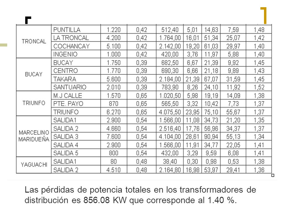 Las pérdidas de potencia totales en los transformadores de distribución es 856.08 KW que corresponde al 1.40 %.