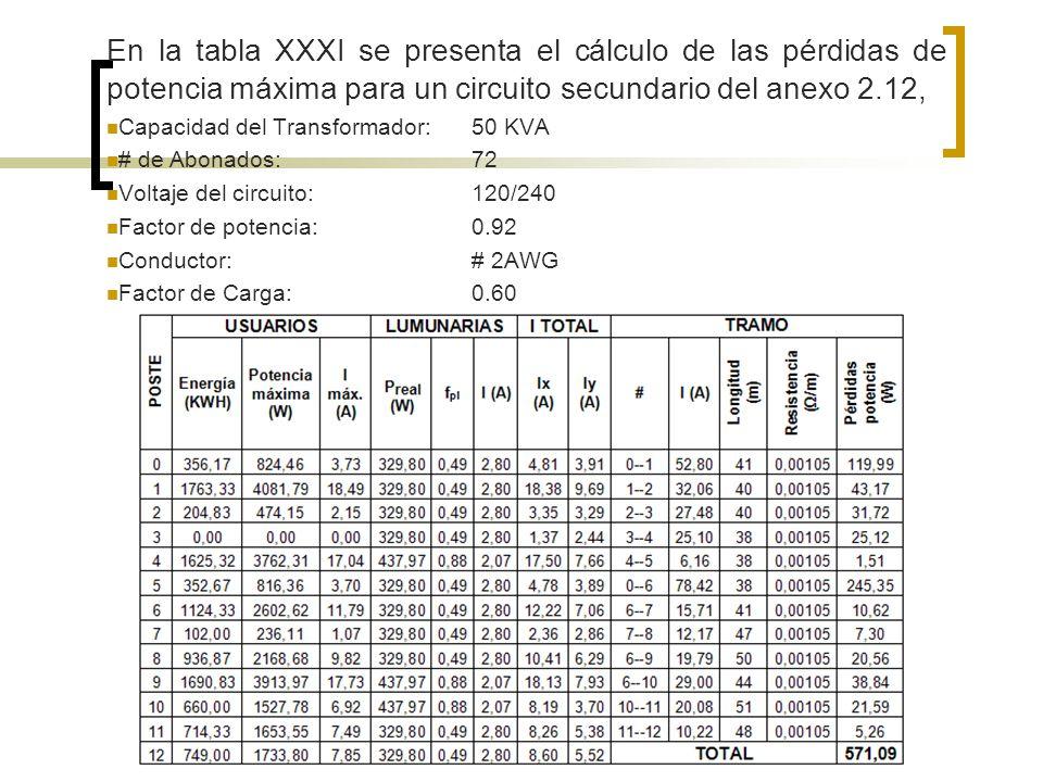 En la tabla XXXI se presenta el cálculo de las pérdidas de potencia máxima para un circuito secundario del anexo 2.12,