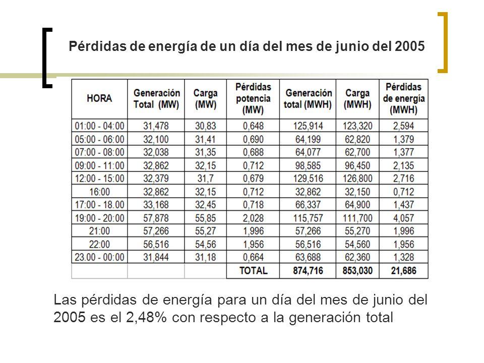 Pérdidas de energía de un día del mes de junio del 2005