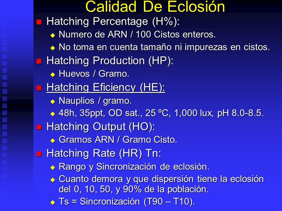 Calidad De Eclosión Hatching Percentage (H%):
