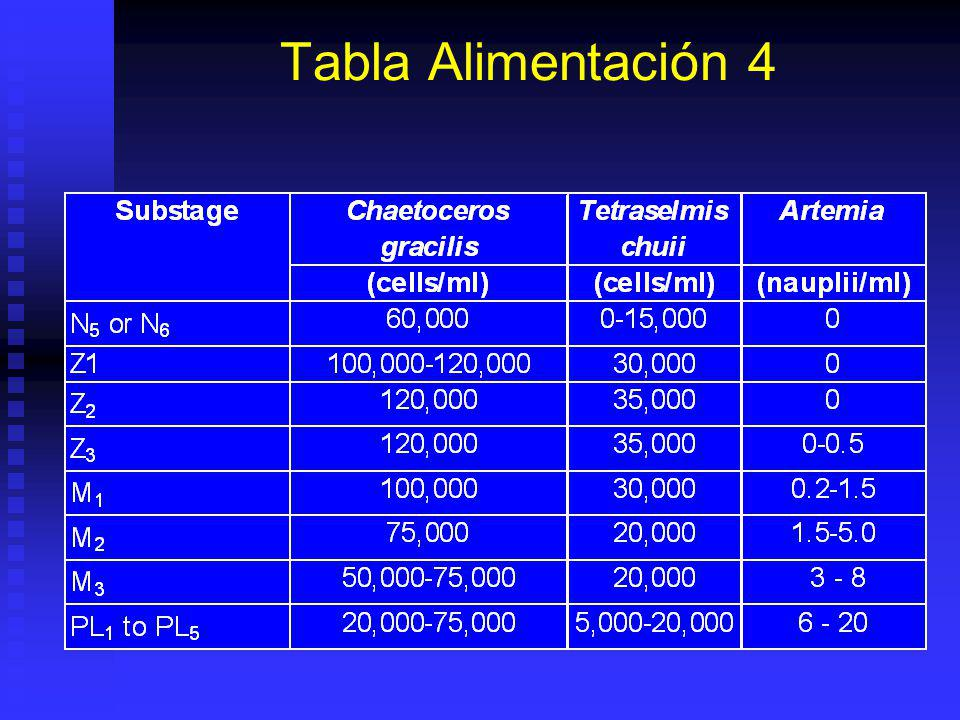 Tabla Alimentación 4