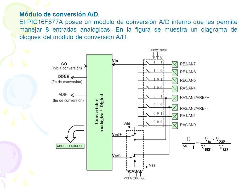 Módulo de conversión A/D.