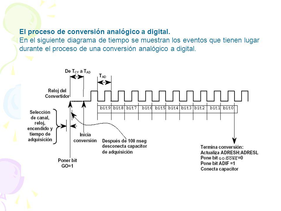 El proceso de conversión analógico a digital.