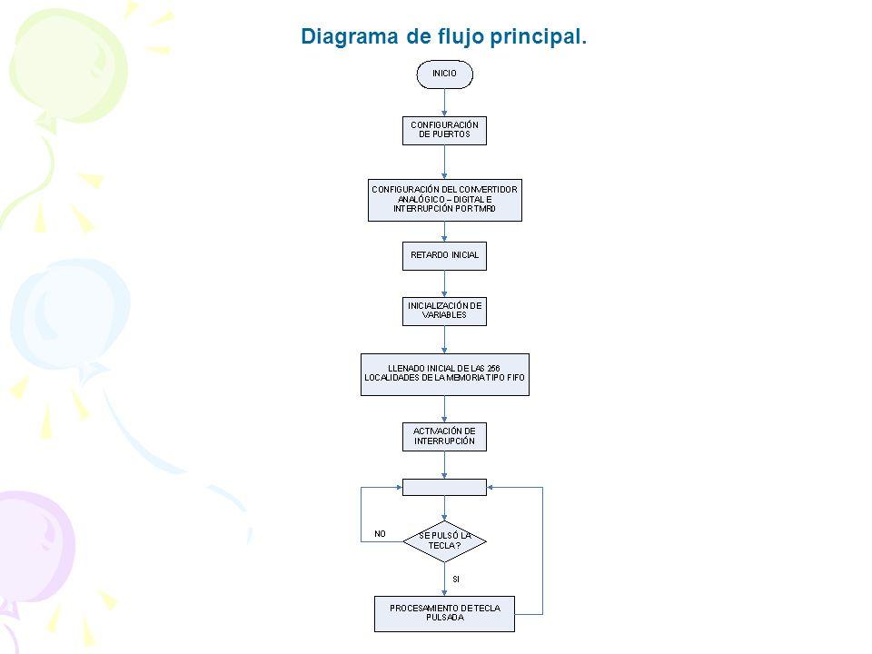 Diagrama de flujo principal.