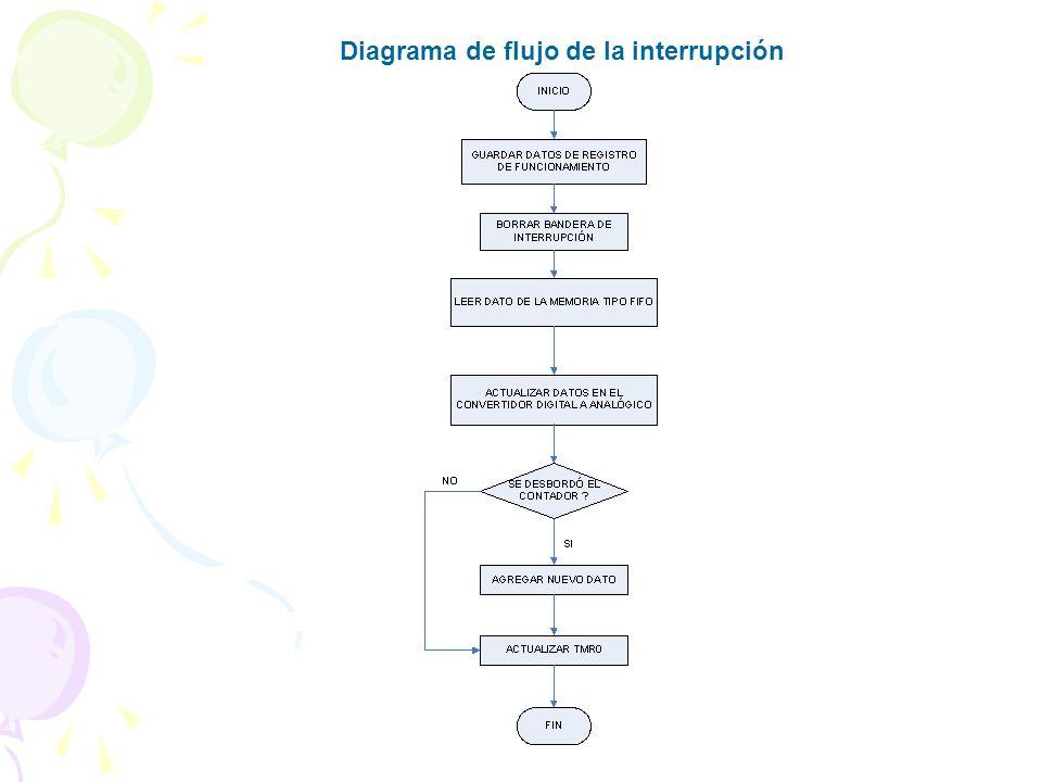 Diagrama de flujo de la interrupción
