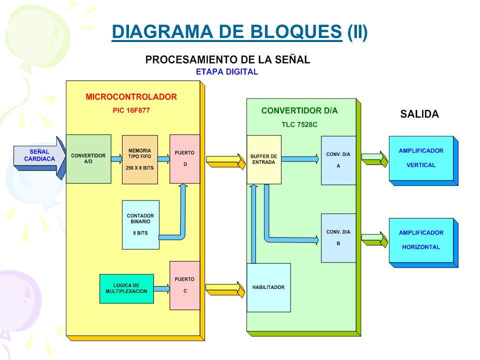 DIAGRAMA DE BLOQUES (II)