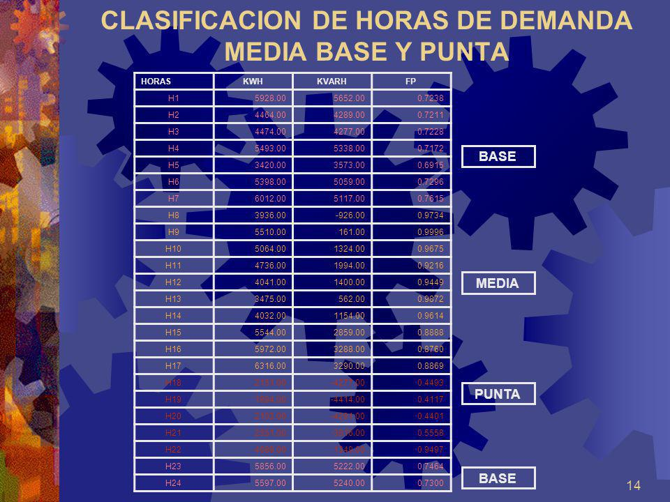 CLASIFICACION DE HORAS DE DEMANDA MEDIA BASE Y PUNTA