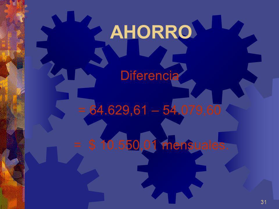 AHORRO Diferencia = 64.629,61 – 54.079,60 = $ 10.550,01 mensuales.