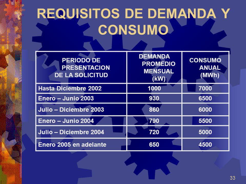 REQUISITOS DE DEMANDA Y CONSUMO