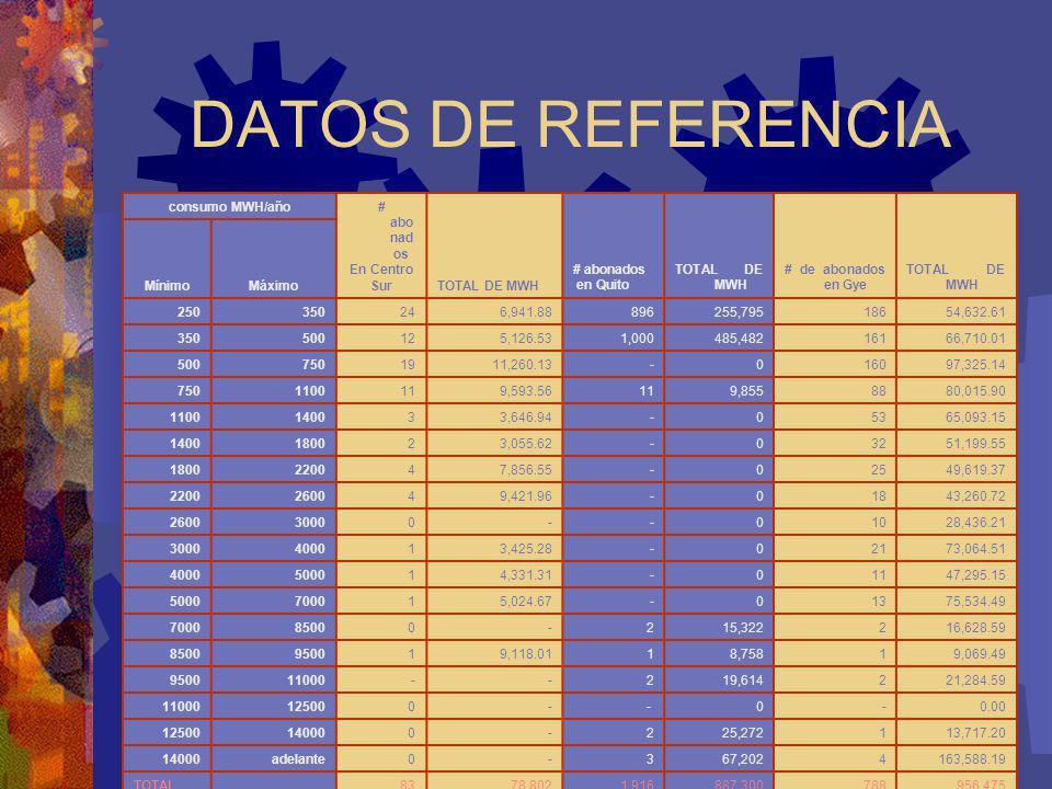 DATOS DE REFERENCIA consumo MWH/año # abonados En Centro Sur